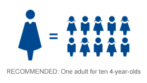 Recommended ratio of 1 adult for every 10 4-year-olds
