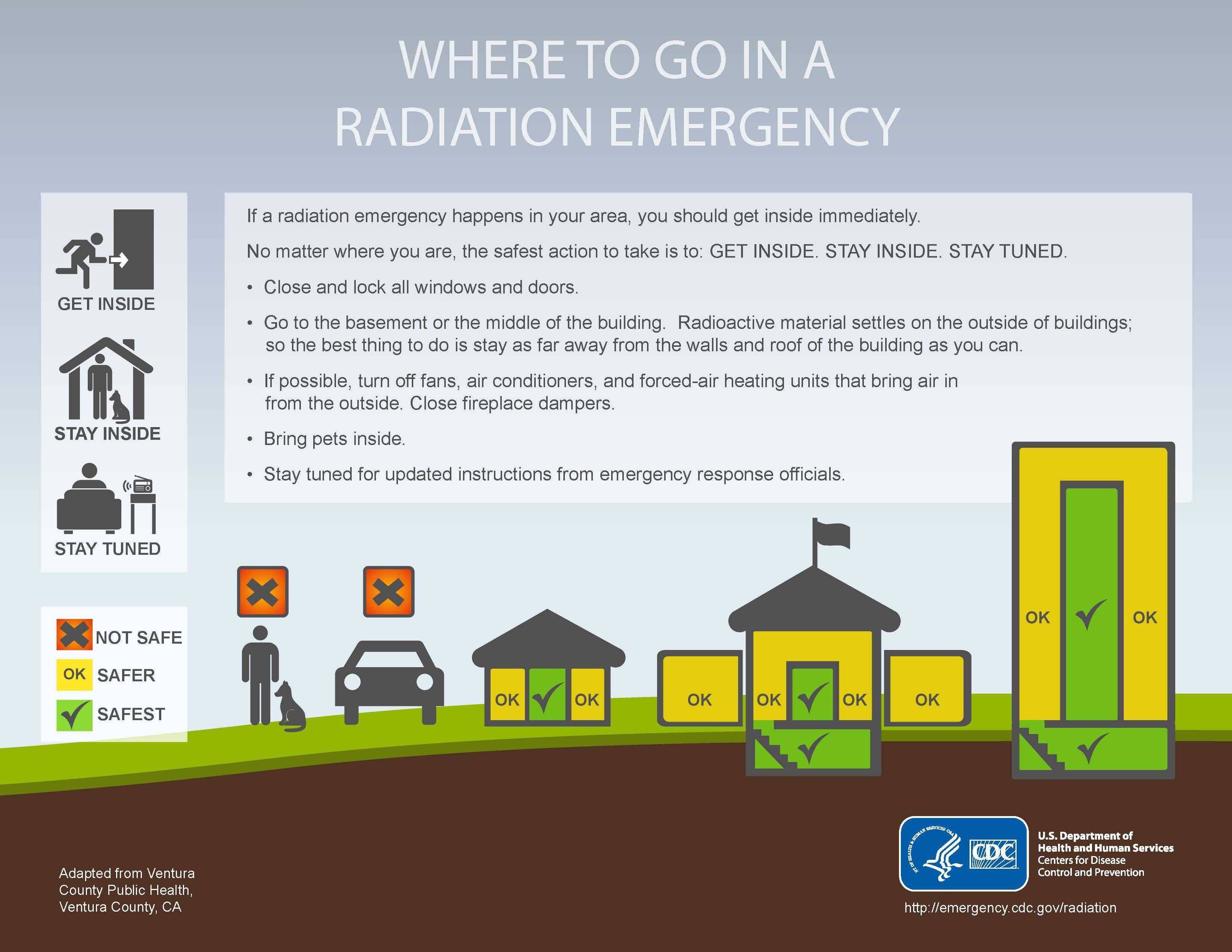 where to go in radiation emergency infographic